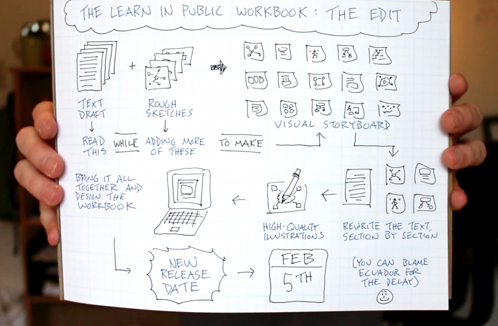 The Learn In Public Workbook - The Edit (Close Up) - Doug Neill